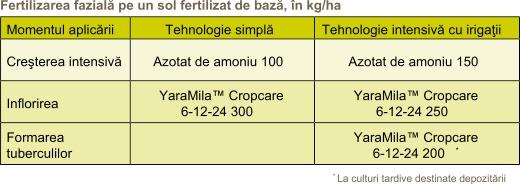 Cultivarea Cartofului - Fertilizarea_3