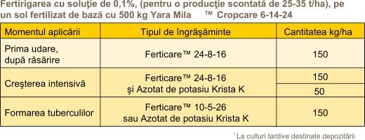 Cultivarea Cartofului - Fertilizarea_4