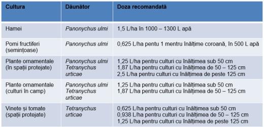 kanemite-tabel
